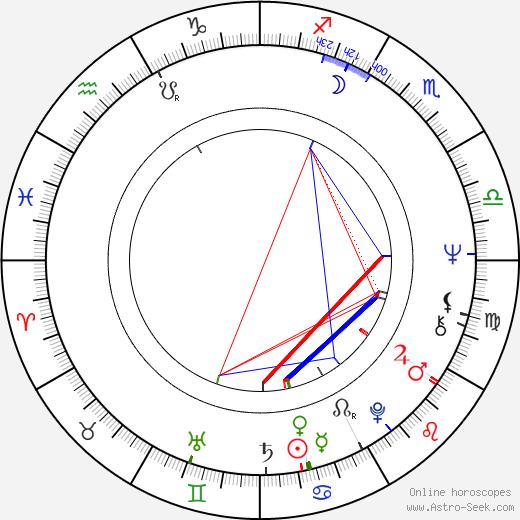 Jaroslav Kaňkovský astro natal birth chart, Jaroslav Kaňkovský horoscope, astrology