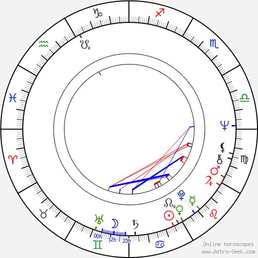 Jean-Claude Brisseau birth chart, Jean-Claude Brisseau astro natal horoscope, astrology