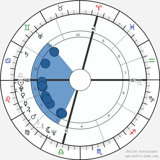 John LaCorte wikipedia, horoscope, astrology, instagram