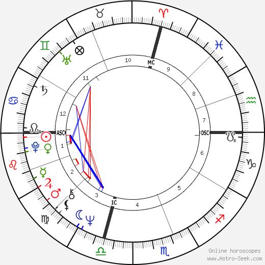 John LaCorte день рождения гороскоп, John LaCorte Натальная карта онлайн