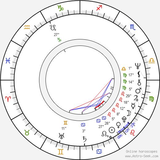 John Zenda birth chart, biography, wikipedia 2018, 2019