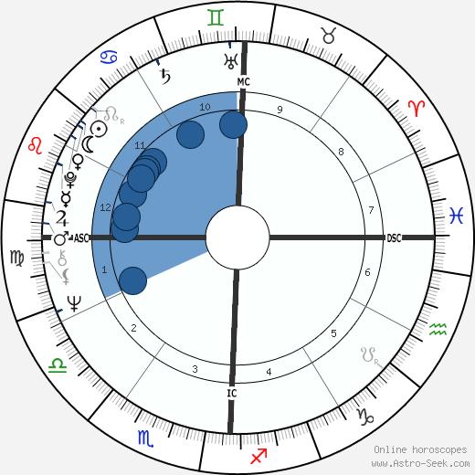 Jon Peck wikipedia, horoscope, astrology, instagram