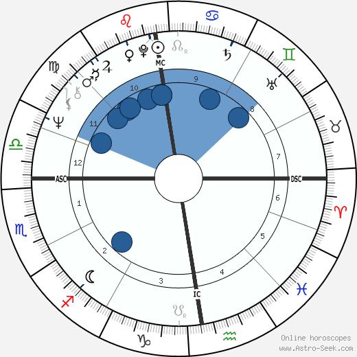 Jonathan Dimbleby wikipedia, horoscope, astrology, instagram