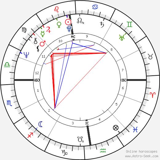 Jonathan Dimbleby birth chart, Jonathan Dimbleby astro natal horoscope, astrology