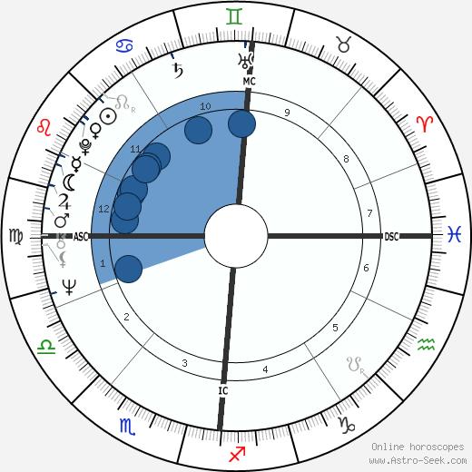 Jörn Klamroth wikipedia, horoscope, astrology, instagram