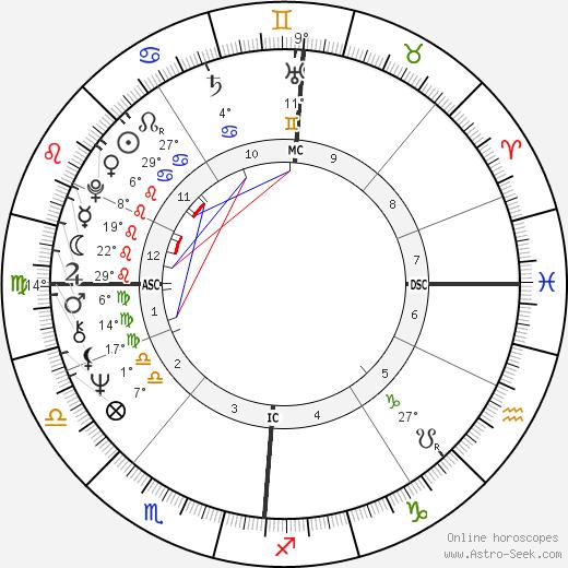 Jörn Klamroth birth chart, biography, wikipedia 2020, 2021