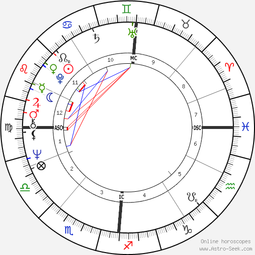 Jörn Klamroth birth chart, Jörn Klamroth astro natal horoscope, astrology