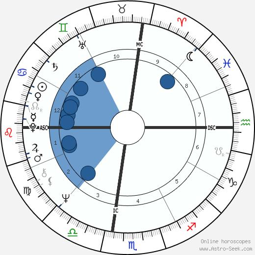 Lou Hudson wikipedia, horoscope, astrology, instagram