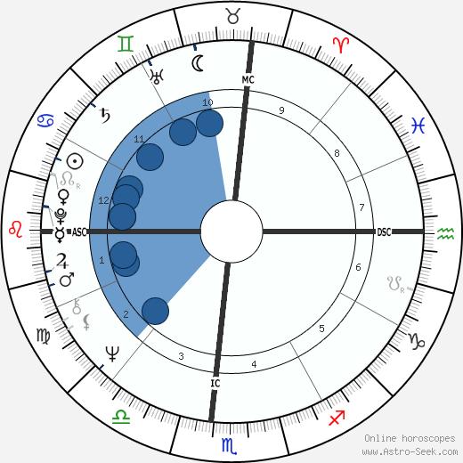Millie Jackson wikipedia, horoscope, astrology, instagram