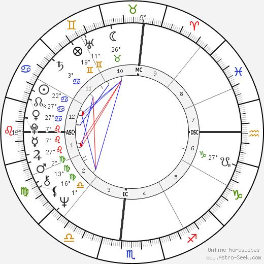 Millie Jackson birth chart, biography, wikipedia 2020, 2021
