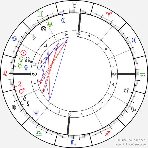 Millie Jackson birth chart, Millie Jackson astro natal horoscope, astrology