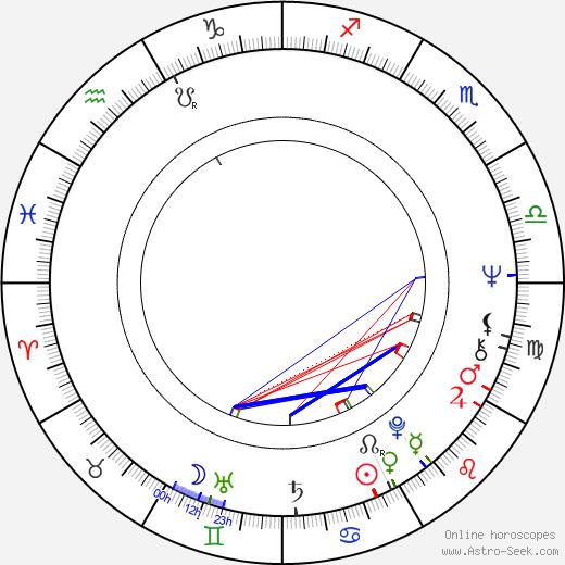Miroslav Polák tema natale, oroscopo, Miroslav Polák oroscopi gratuiti, astrologia
