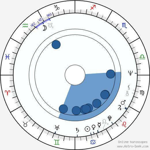 Miroslava Hozová wikipedia, horoscope, astrology, instagram
