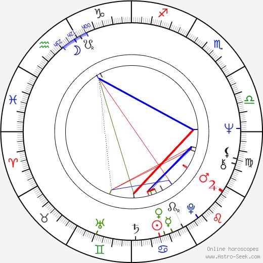 Miroslava Hozová astro natal birth chart, Miroslava Hozová horoscope, astrology