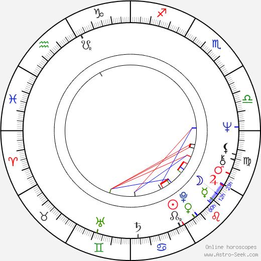 Nick Brimble birth chart, Nick Brimble astro natal horoscope, astrology