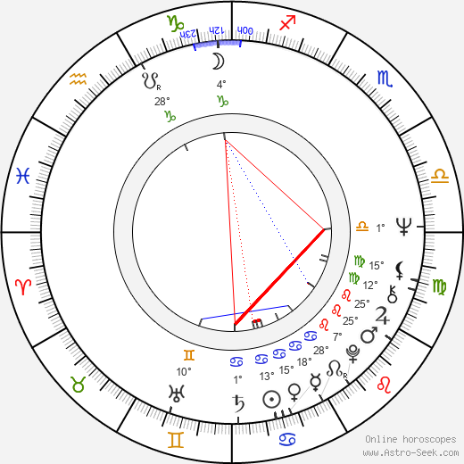 Nora Kuželová birth chart, biography, wikipedia 2018, 2019