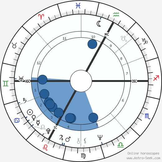 Patrice Dard wikipedia, horoscope, astrology, instagram