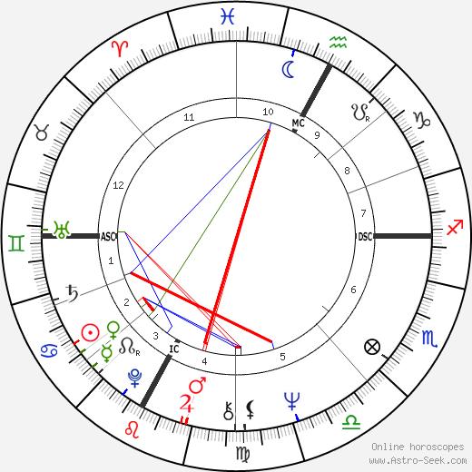Patrice Dard день рождения гороскоп, Patrice Dard Натальная карта онлайн