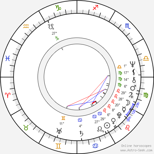 Peter Jason birth chart, biography, wikipedia 2019, 2020