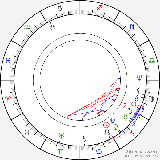 Peter Jason birth chart, Peter Jason astro natal horoscope, astrology