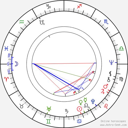 Petr Popelka astro natal birth chart, Petr Popelka horoscope, astrology