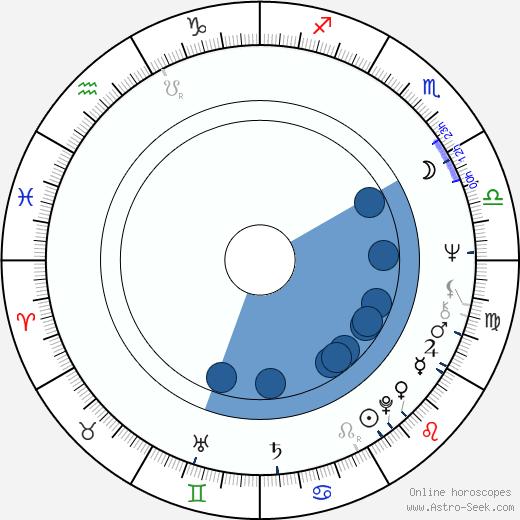 Quentin Dean wikipedia, horoscope, astrology, instagram