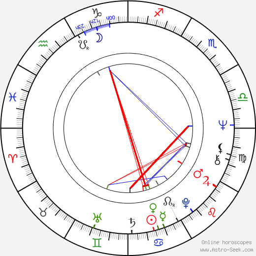 Reima Kekäläinen birth chart, Reima Kekäläinen astro natal horoscope, astrology