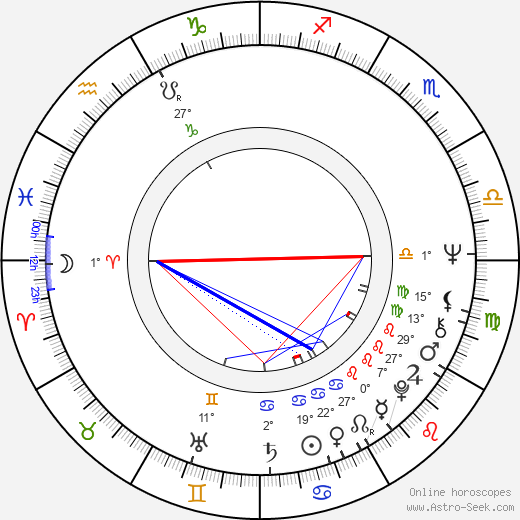 Ritva Mäkinen birth chart, biography, wikipedia 2017, 2018