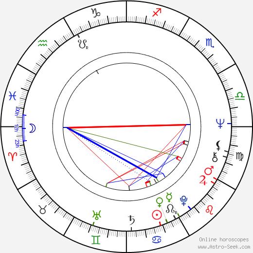 Ritva Mäkinen birth chart, Ritva Mäkinen astro natal horoscope, astrology