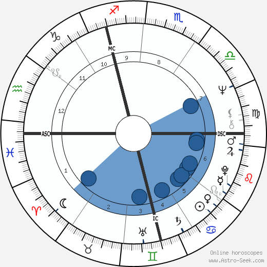 Robin Clifford Squire wikipedia, horoscope, astrology, instagram