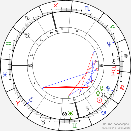 Robin Clifford Squire день рождения гороскоп, Robin Clifford Squire Натальная карта онлайн