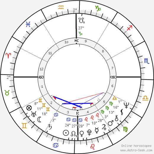 Ronnie Von birth chart, biography, wikipedia 2019, 2020