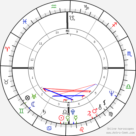 Ronnie Von astro natal birth chart, Ronnie Von horoscope, astrology