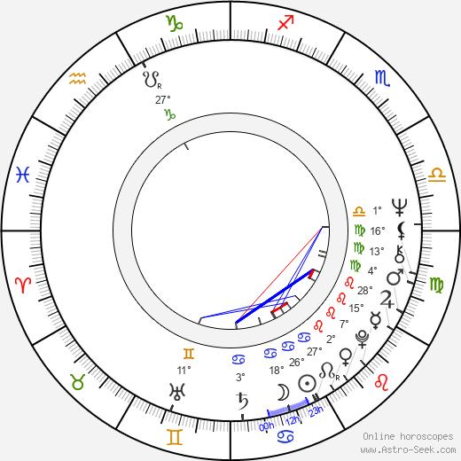 Rosemary Dexter birth chart, biography, wikipedia 2020, 2021