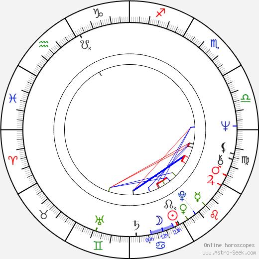 Rosemary Dexter birth chart, Rosemary Dexter astro natal horoscope, astrology
