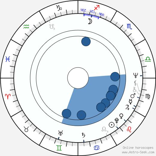Sherry Lansing wikipedia, horoscope, astrology, instagram
