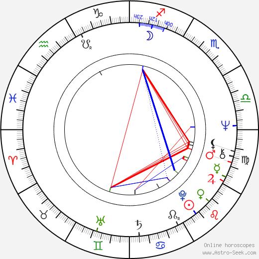 Sherry Lansing birth chart, Sherry Lansing astro natal horoscope, astrology