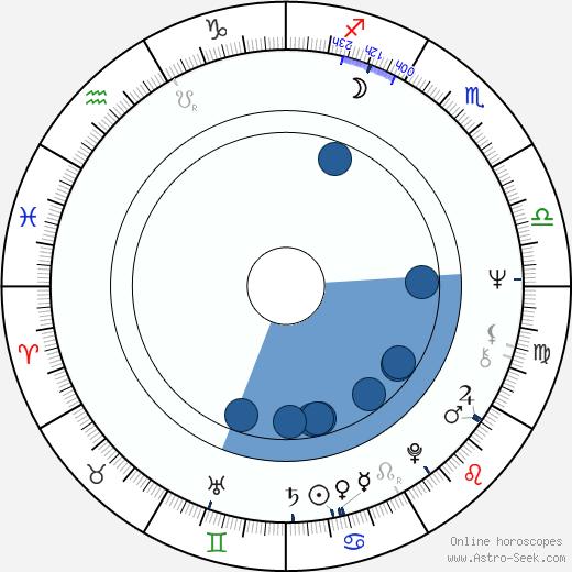Silvio Caiozzi wikipedia, horoscope, astrology, instagram