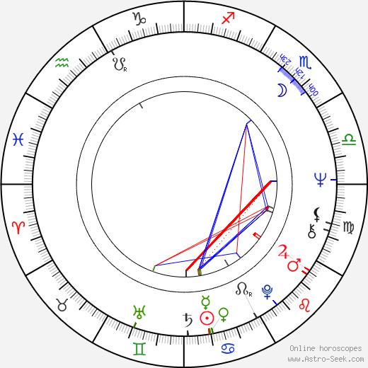 Tony DiBenedetto birth chart, Tony DiBenedetto astro natal horoscope, astrology