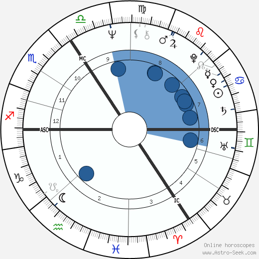 Tony Jacklin wikipedia, horoscope, astrology, instagram