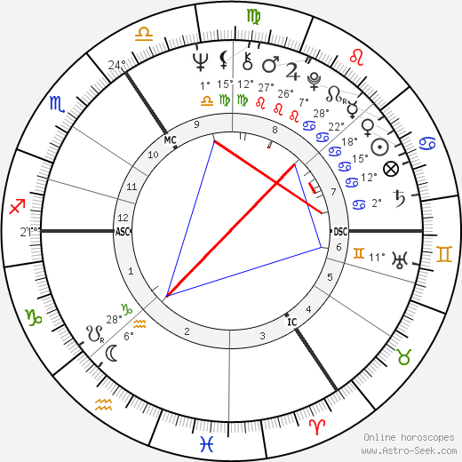 Tony Jacklin birth chart, biography, wikipedia 2019, 2020