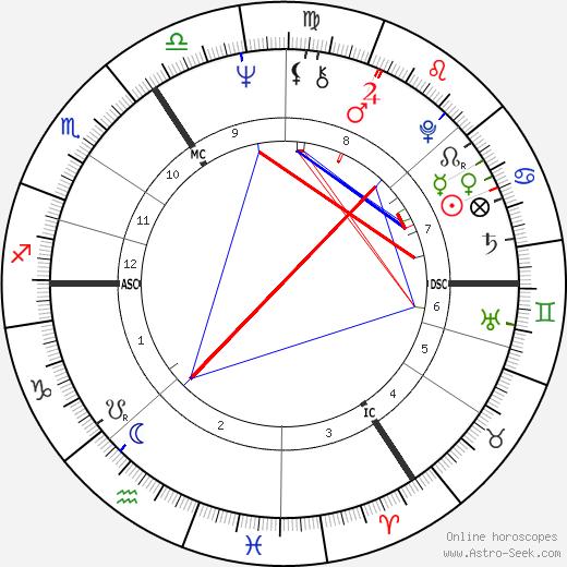 Tony Jacklin birth chart, Tony Jacklin astro natal horoscope, astrology