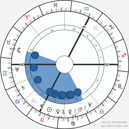 Alexa McDonough wikipedia, horoscope, astrology, instagram