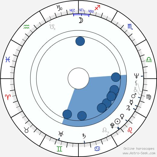 Andrew G. Vajna wikipedia, horoscope, astrology, instagram