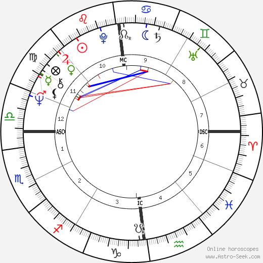 Barbara Bouchet Birth Chart Horoscope, Date of Birth, Astro