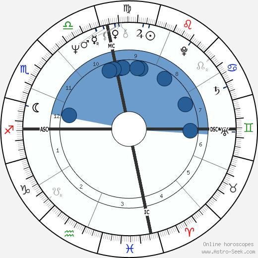 Bryan Poer wikipedia, horoscope, astrology, instagram