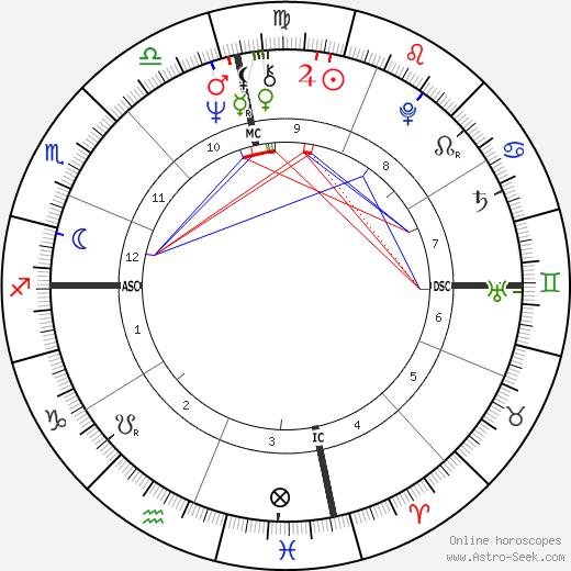 Bryan Poer tema natale, oroscopo, Bryan Poer oroscopi gratuiti, astrologia
