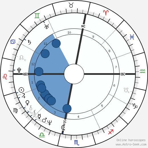 Chris Chubbuck wikipedia, horoscope, astrology, instagram