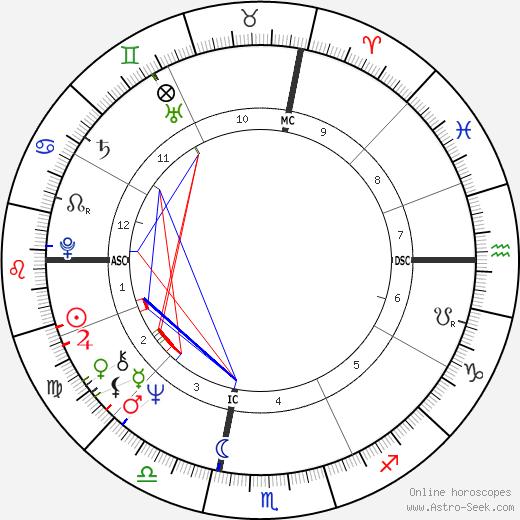 Chris Chubbuck tema natale, oroscopo, Chris Chubbuck oroscopi gratuiti, astrologia