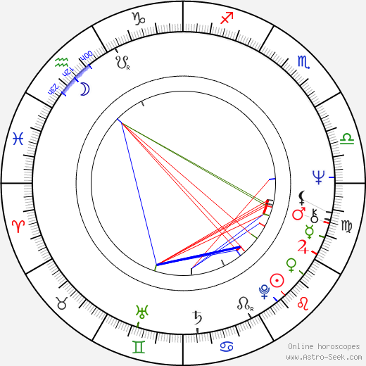Christopher Lewis birth chart, Christopher Lewis astro natal horoscope, astrology